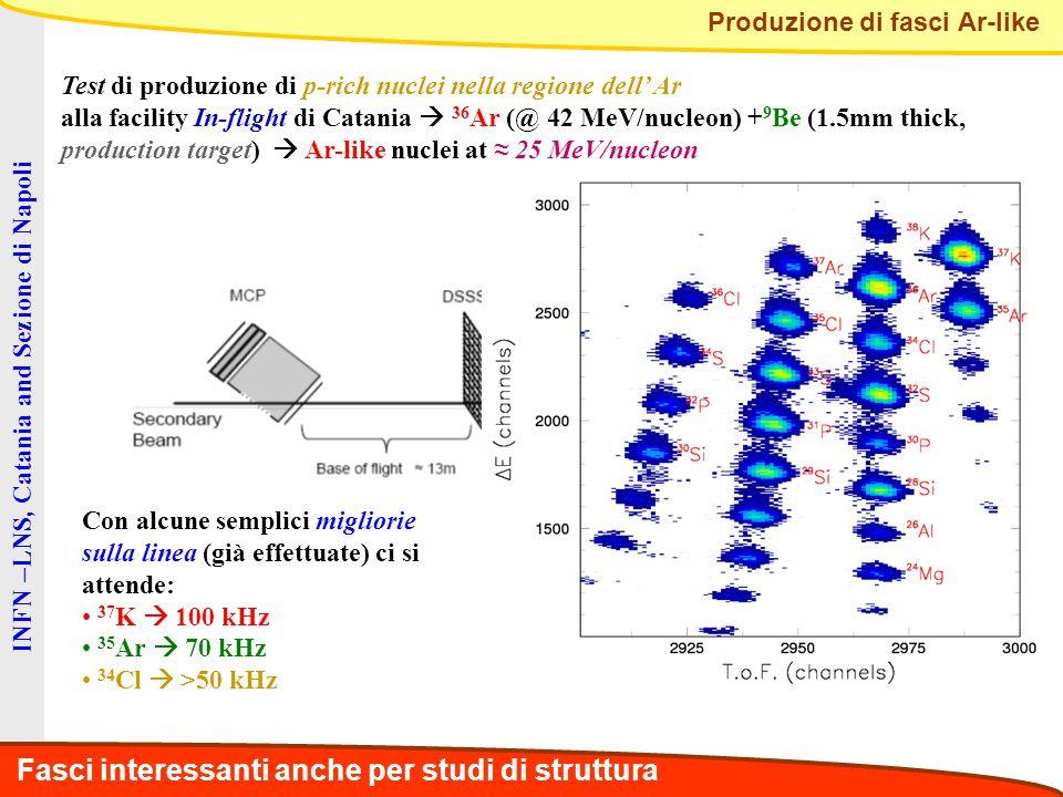 INFN –LNS, Catania and Sezione di Napoli Produzione di fasci Ar-like Test di produzione di p-rich nuclei nella regione dell' Ar alla facility In-flight di Catania  36 Ar (@ 42 MeV/nucleon) + 9 Be (1.5mm thick, production target)  Ar-like nuclei at ≈ 25 MeV/nucleon Con alcune semplici migliorie sulla linea (già effettuate) ci si attende: 37 K  100 kHz 35 Ar  70 kHz 34 Cl  >50 kHz Fasci interessanti anche per studi di struttura