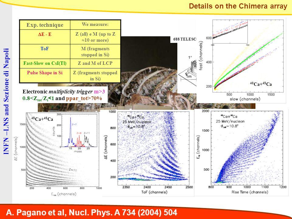 A. Pagano et al, Nucl. Phys. A 734 (2004) 504 Details on the Chimera array 688 TELESCOPES 504 TELESCOPES BEAM 48 Ca+ 48 Ca 40 Ca+ 48 Ca Exp. technique