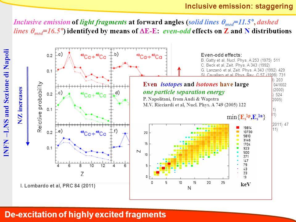INFN –LNS, Catania and Sezione di Napoli L'N/Z ha influenza sui parametri termodinamici raggiunti dalle sorgenti eccitate prodotte per incompleta fusione.