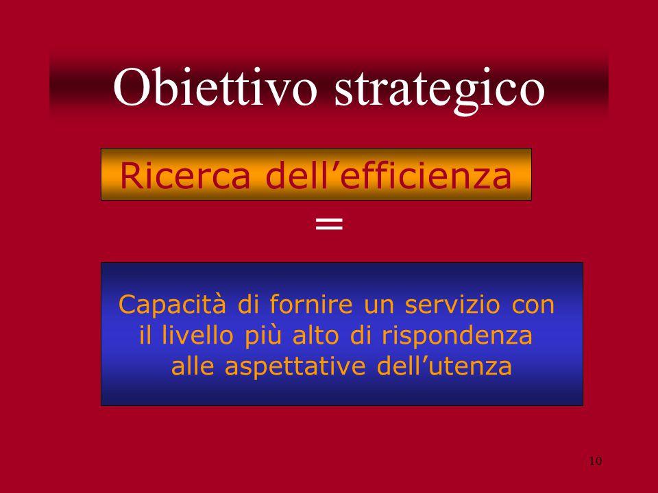 10 Obiettivo strategico = Ricerca dell'efficienza Capacità di fornire un servizio con il livello più alto di rispondenza alle aspettative dell'utenza