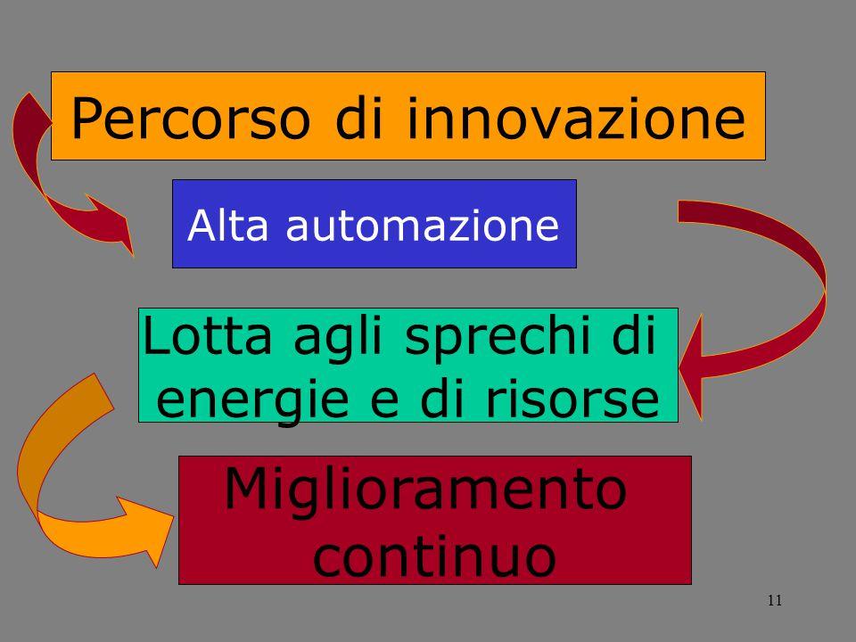 11 Percorso di innovazione Alta automazione Lotta agli sprechi di energie e di risorse Miglioramento continuo