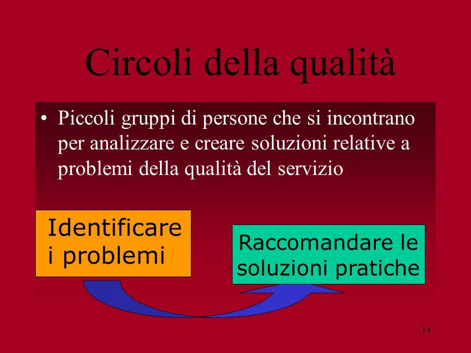 14 Circoli della qualità Piccoli gruppi di persone che si incontrano per analizzare e creare soluzioni relative a problemi della qualità del servizio Identificare i problemi Raccomandare le soluzioni pratiche
