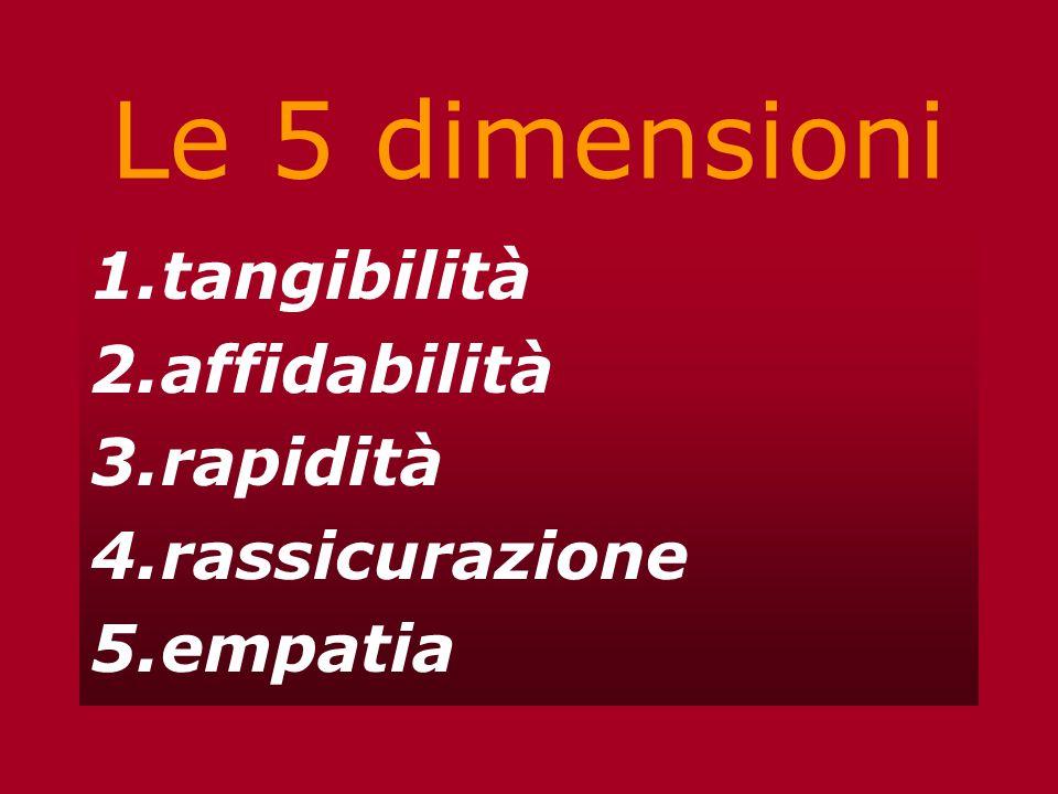 Le 5 dimensioni 1.tangibilità 2.affidabilità 3.rapidità 4.rassicurazione 5.empatia