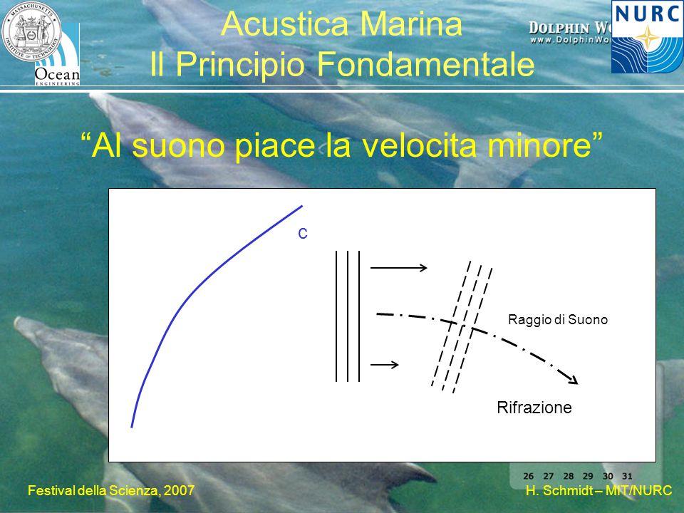 """H. Schmidt – MIT/NURC Festival della Scienza, 2007 Acustica Marina Il Principio Fondamentale """"Al suono piace la velocita minore"""" c Rifrazione Raggio d"""