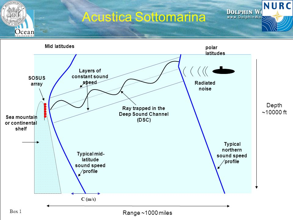 H. Schmidt – MIT/NURC Festival della Scienza, 2007 Range ~1000 miles polar latitudes Mid latitudes SOSUS array Typical mid- latitude sound speed profi