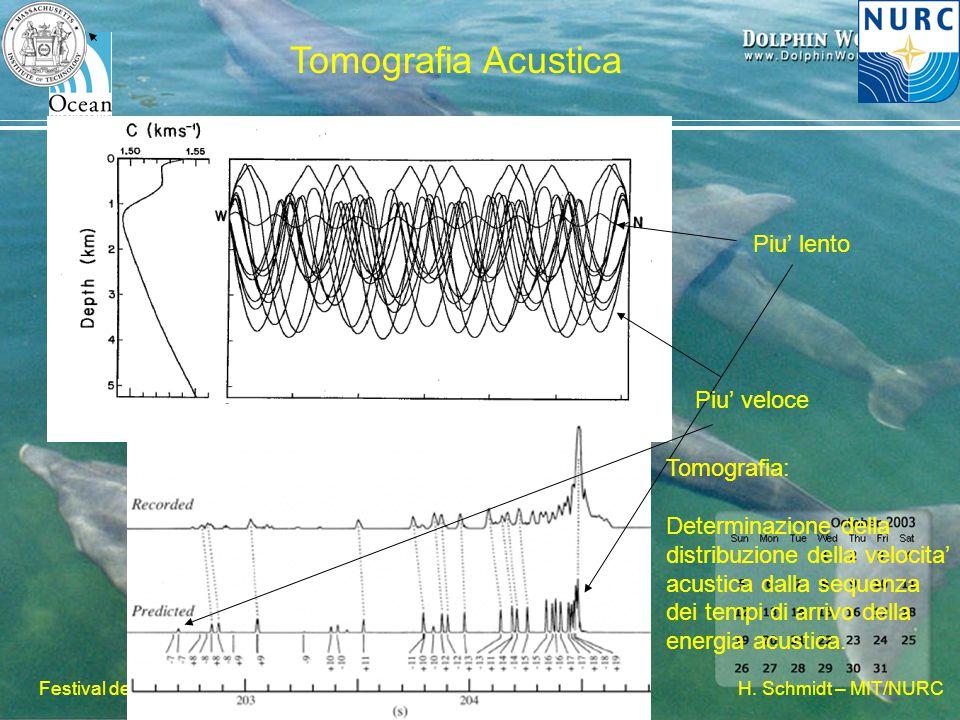 H. Schmidt – MIT/NURC Festival della Scienza, 2007 Tomografia Acustica Piu' veloce Piu' lento Tomografia: Determinazione della distribuzione della vel