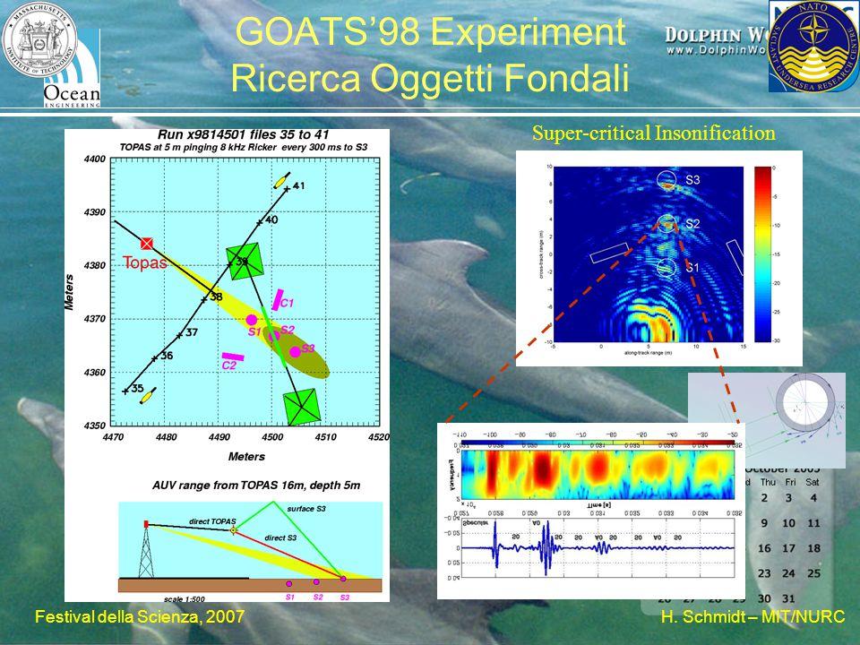 H. Schmidt – MIT/NURC Festival della Scienza, 2007 GOATS'98 Experiment Ricerca Oggetti Fondali Super-critical Insonification