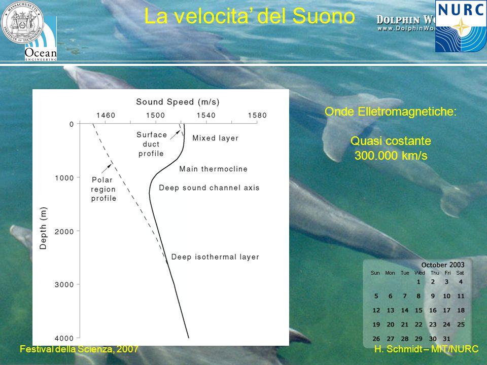 H. Schmidt – MIT/NURC Festival della Scienza, 2007 La velocita' del Suono Onde Elletromagnetiche: Quasi costante 300.000 km/s