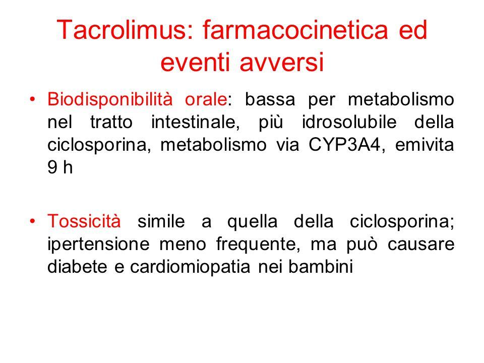 Tacrolimus: farmacocinetica ed eventi avversi Biodisponibilità orale: bassa per metabolismo nel tratto intestinale, più idrosolubile della ciclosporina, metabolismo via CYP3A4, emivita 9 h Tossicità simile a quella della ciclosporina; ipertensione meno frequente, ma può causare diabete e cardiomiopatia nei bambini