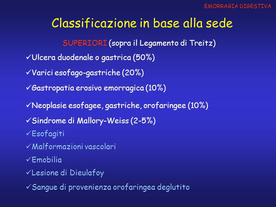 EMORRAGIA DIGESTIVA Classificazione in base alla sede Ulcera duodenale o gastrica (50%) Gastropatia erosivo emorragica (10%) Neoplasie esofagee, gastr