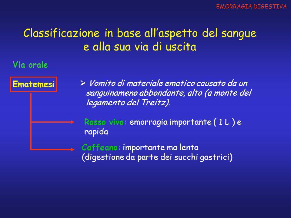 Via orale Ematemesi EMORRAGIA DIGESTIVA Classificazione in base all'aspetto del sangue e alla sua via di uscita  Vomito di materiale ematico causato