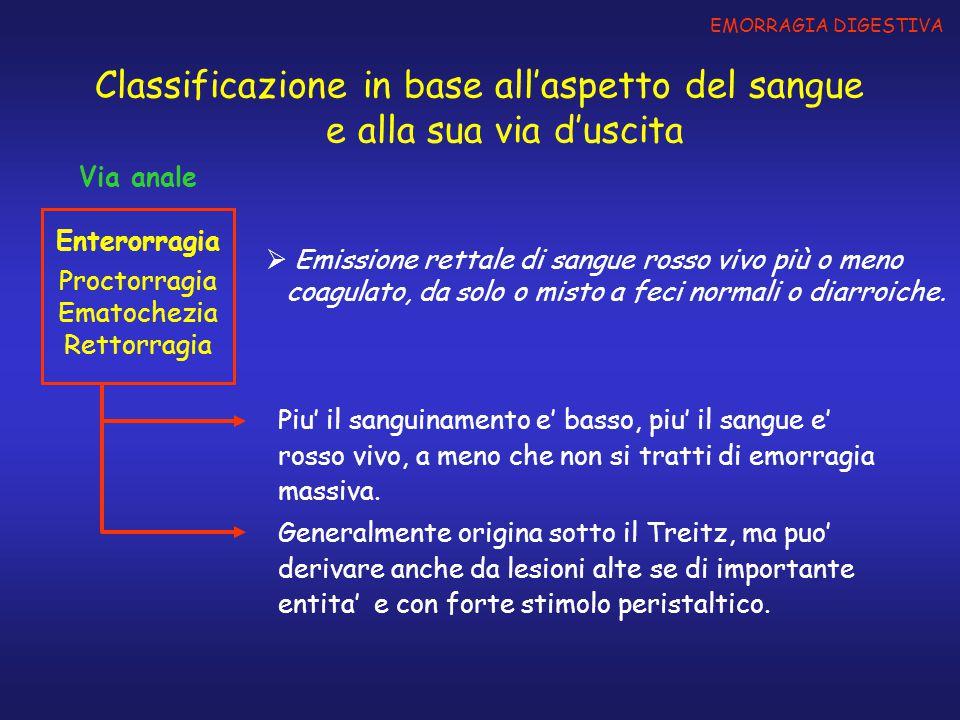 Classificazione in base alla sede INFERIORI (cause vascolari) EMORRAGIE DIGESTIVE Angiodisplasie Emorroidi Varici del colon Teleangectasia emorragica ereditaria Emangiomi cavernosi Vasculiti