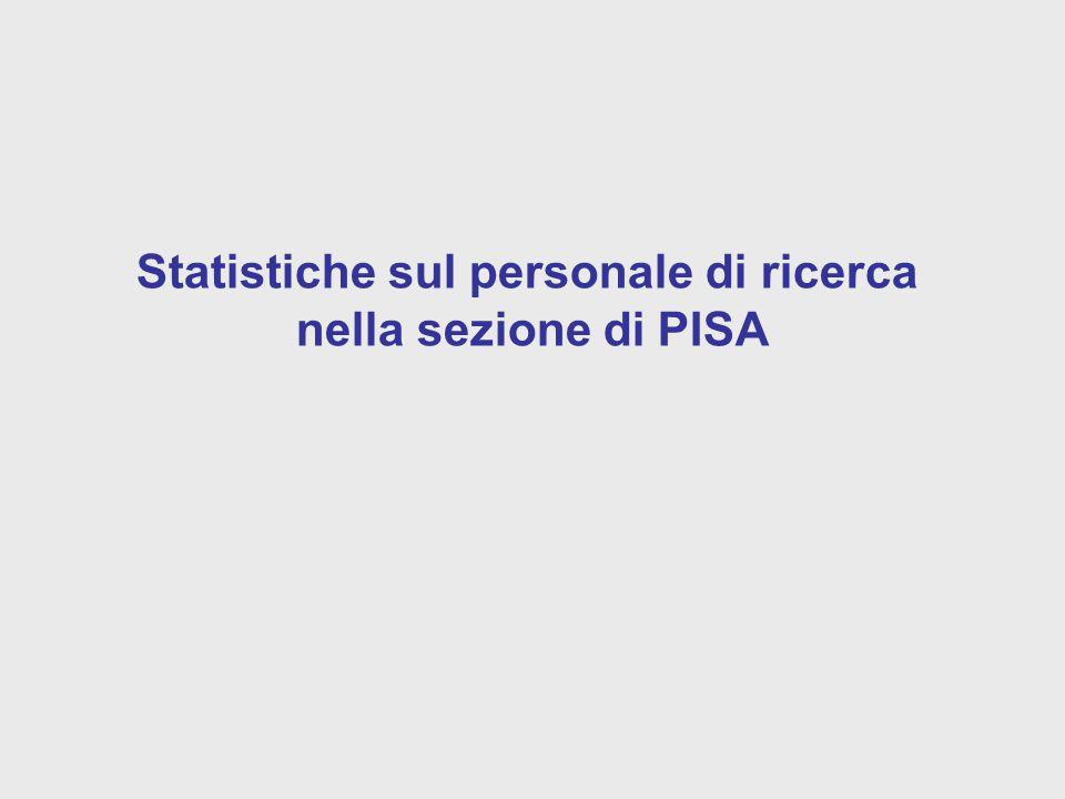 Statistiche sul personale di ricerca nella sezione di PISA