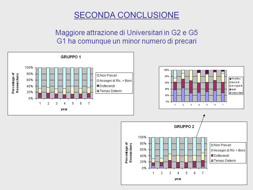 SECONDA CONCLUSIONE Maggiore attrazione di Universitari in G2 e G5 G1 ha comunque un minor numero di precari
