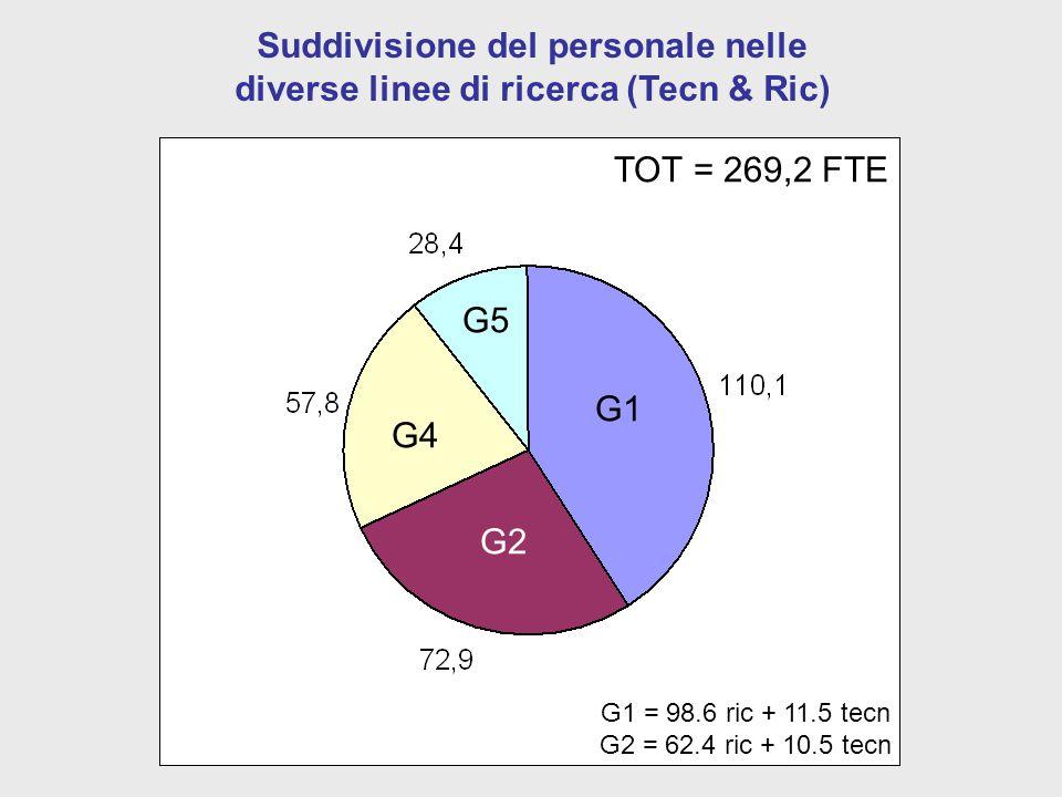 Suddivisione del personale nelle diverse linee di ricerca (Tecn & Ric) G1 = 98.6 ric + 11.5 tecn G2 = 62.4 ric + 10.5 tecn G1 G2 G4 G5 TOT = 269,2 FTE