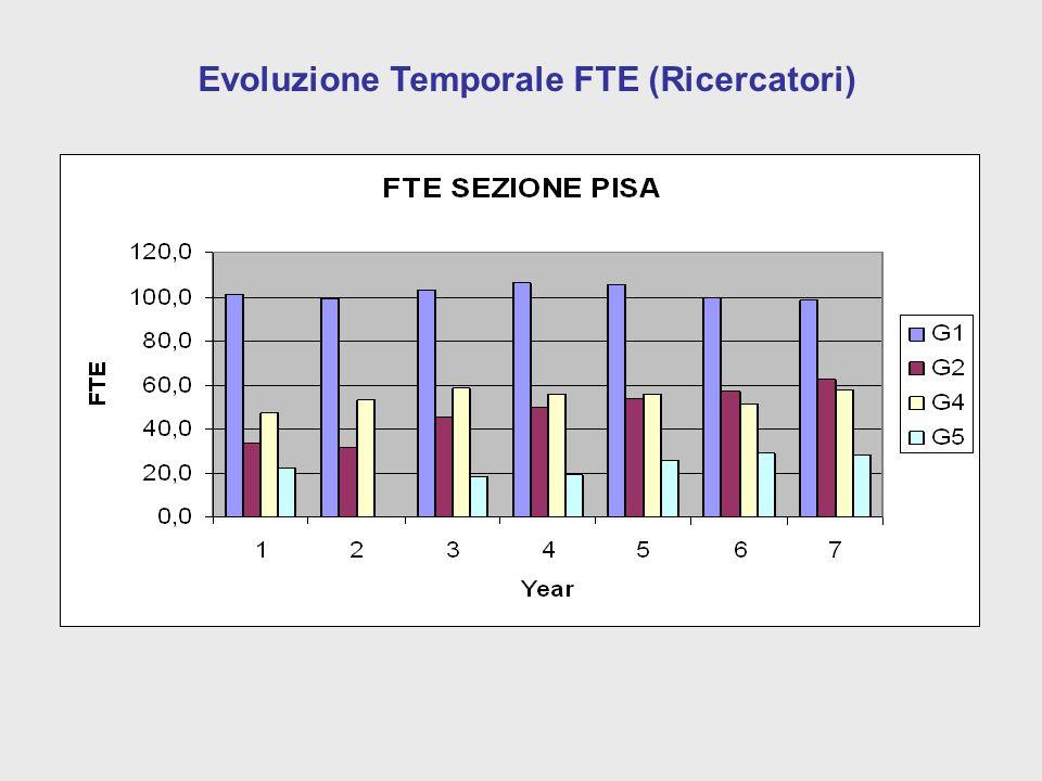 Evoluzione Temporale FTE (Ricercatori)