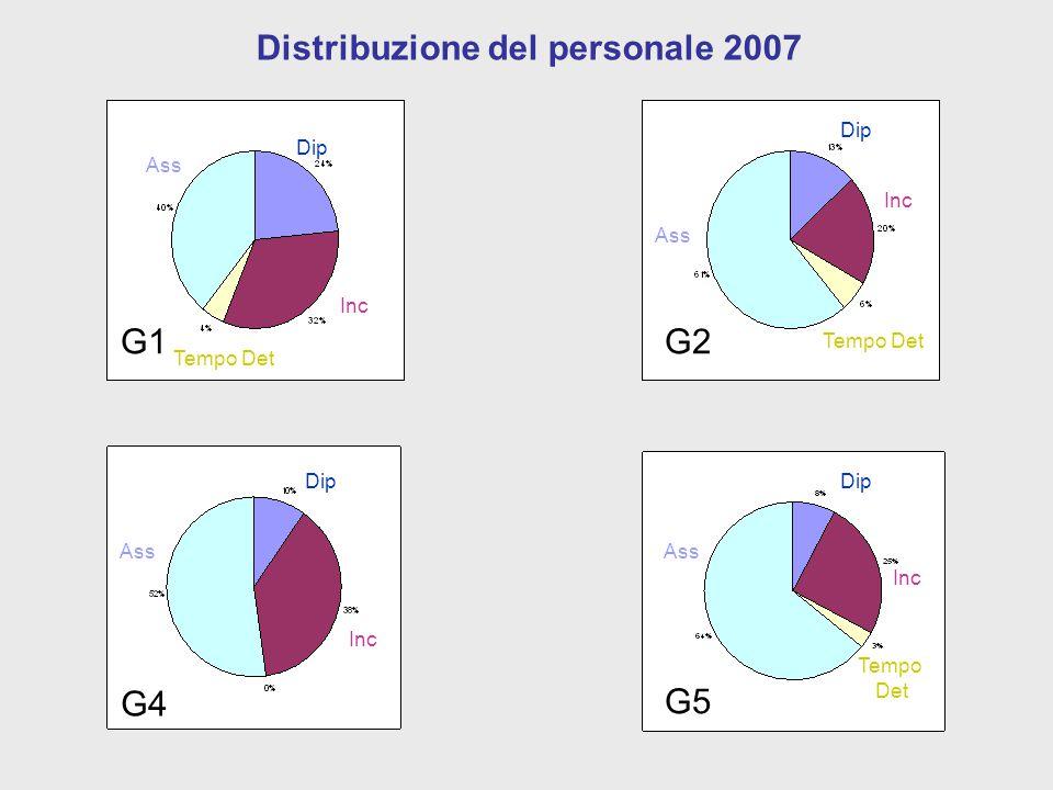 Stabile nella ripartizione Evoluzione Temporale PISA G1