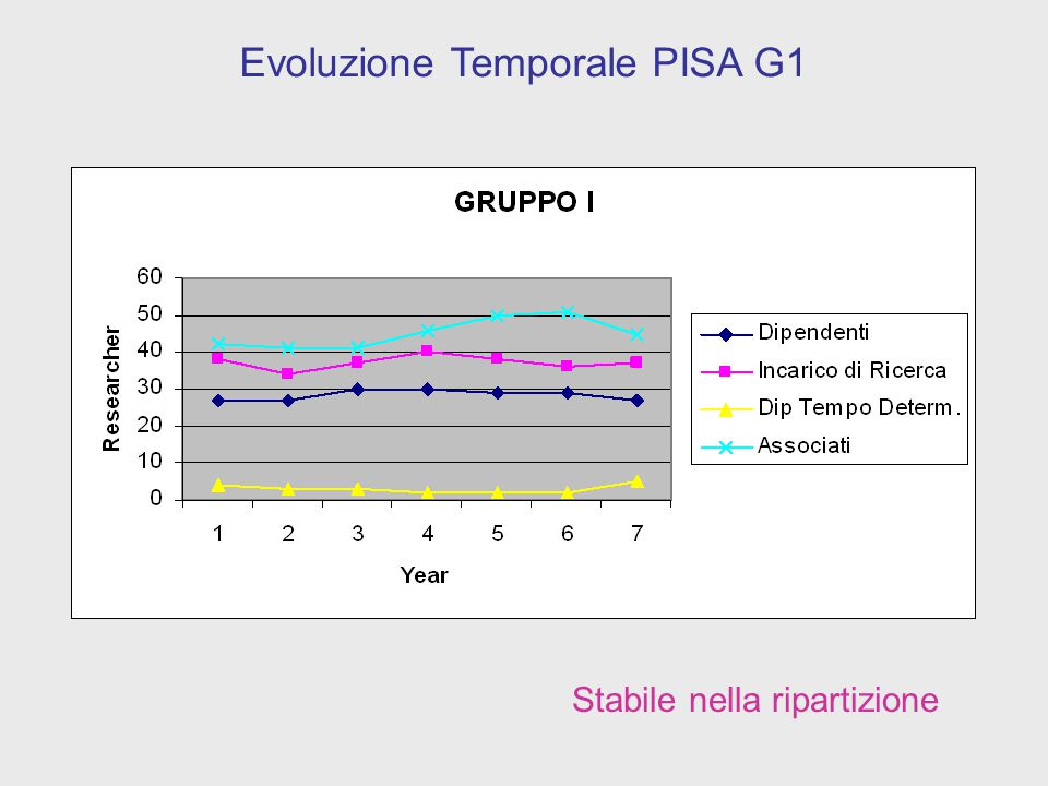 Esplodono gli associati Evoluzione Temporale PISA G2