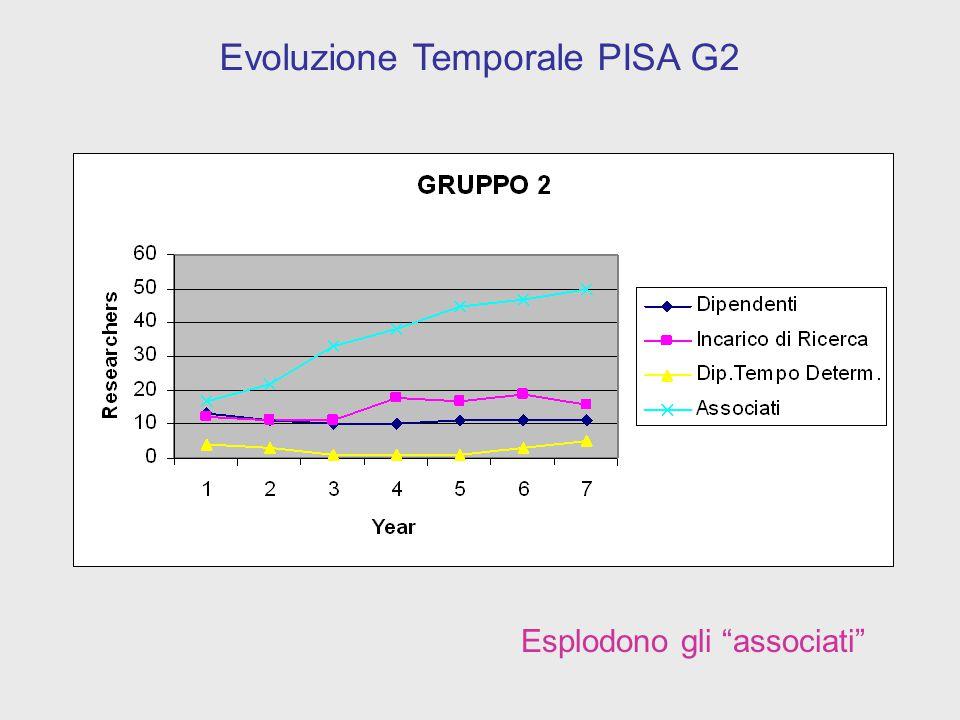 Crescono gli associati Evoluzione Temporale PISA G4