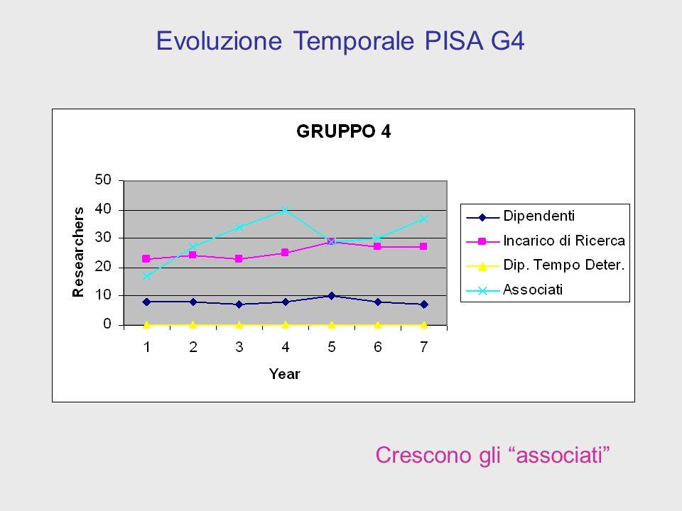 Crescono gli associati Evoluzione Temporale PISA G5