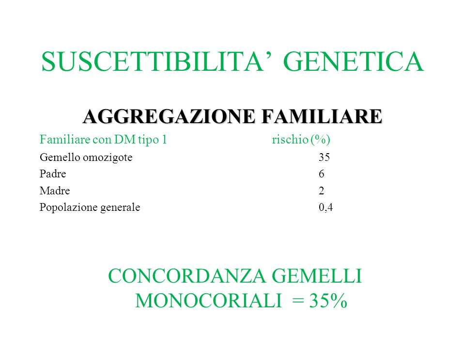SUSCETTIBILITA' GENETICA AGGREGAZIONE FAMILIARE Familiare con DM tipo 1rischio (%) Gemello omozigote35 Padre6 Madre2 Popolazione generale0,4 CONCORDAN