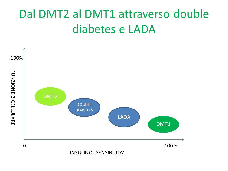 Caratteristiche del LADA Diagnosi in età adulta (>30 anni) Soggetti normopeso Esordio graduale e graduale comparsa di insulino-deficienza Presenza di autoanticorpi Basso c-peptide Non sempre presente familiarità per DM