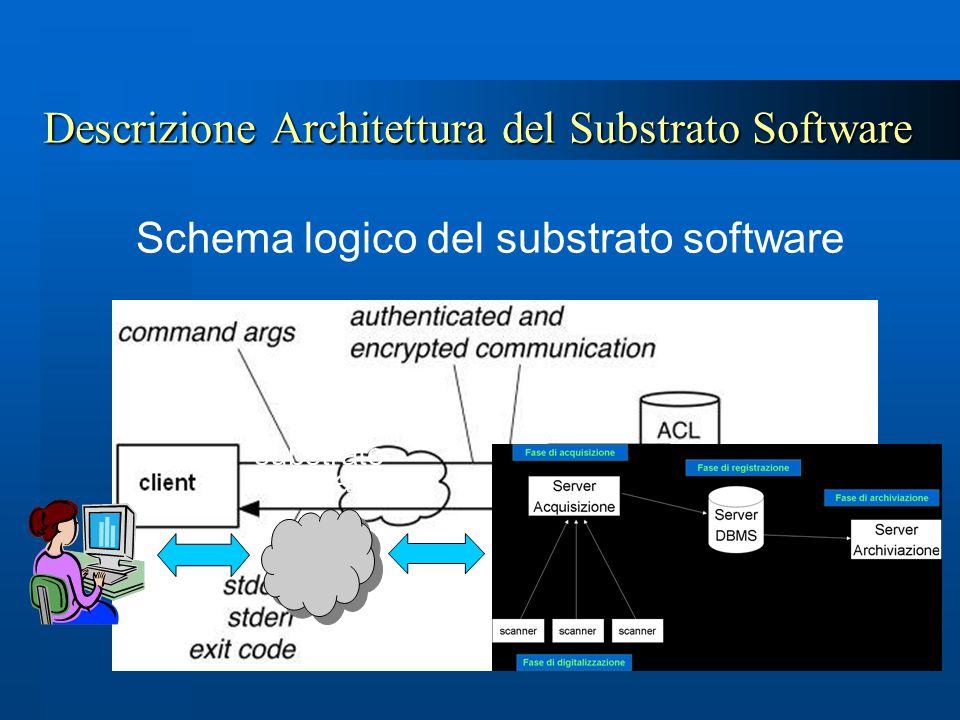 Descrizione Architettura del Substrato Software Schema logico del substrato software substrato software