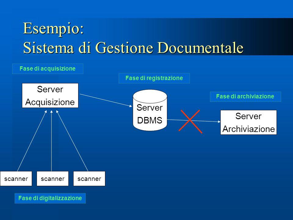 scanner Server Acquisizione scanner Fase di digitalizzazione Fase di acquisizione Server DBMS Fase di registrazione Fase di archiviazione Server Archi