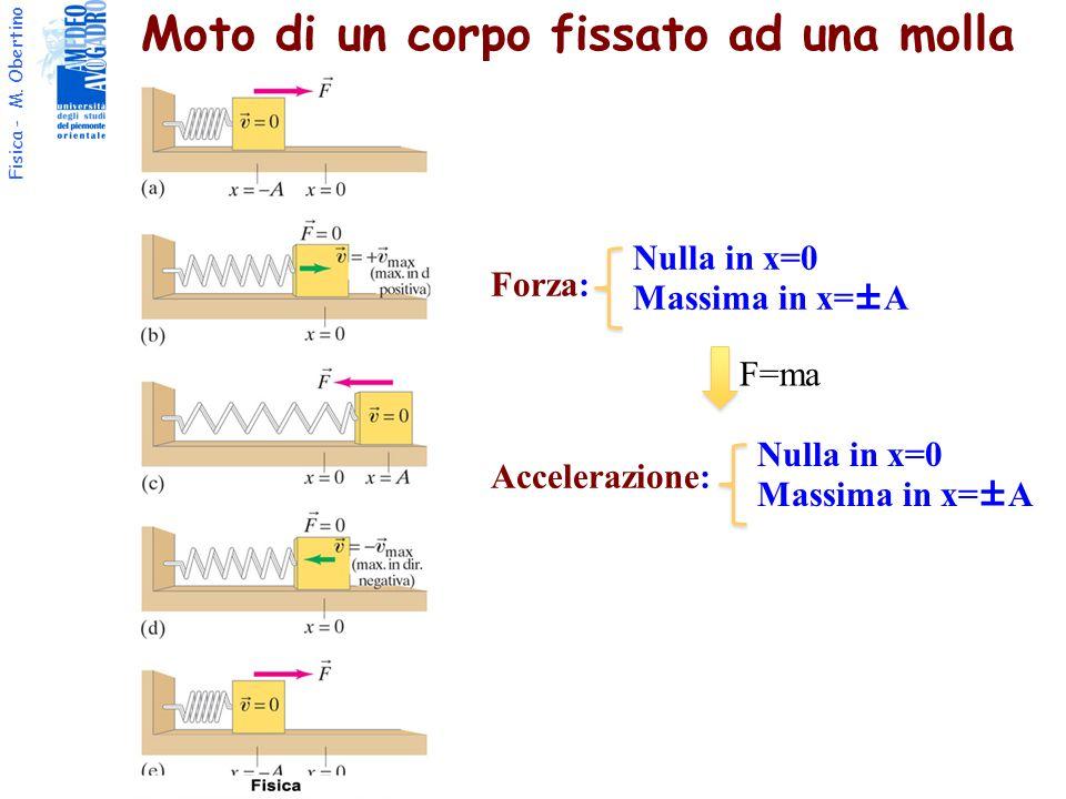 Fisica - M. Obertino Moto di un corpo fissato ad una molla Forza: Accelerazione: Nulla in x=0 Massima in x=±A Nulla in x=0 Massima in x=±A F=ma
