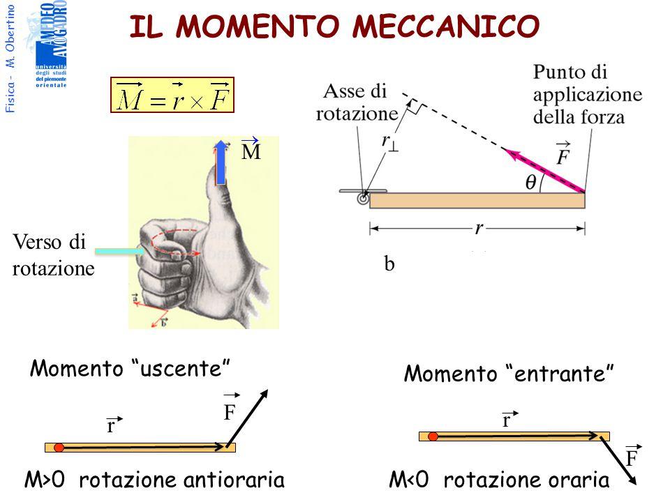 """Fisica - M. Obertino IL MOMENTO MECCANICO F F M>0 rotazione antiorariaM<0 rotazione oraria b r r Momento """"uscente"""" Momento """"entrante""""  M Verso di rot"""