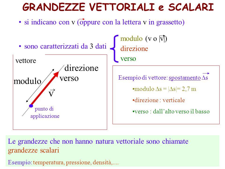 direzione modulo verso punto di applicazione v  si indicano con v (oppure con la lettera v in grassetto) sono caratterizzati da 3 dati modulo (v o |v|) direzione verso Esempio di vettore: spostamento  s modulo  s = |  s|= 2,7 m direzione : verticale verso : dall'alto verso il basso Le grandezze che non hanno natura vettoriale sono chiamate grandezze scalari Esempio: temperatura, pressione, densità,....
