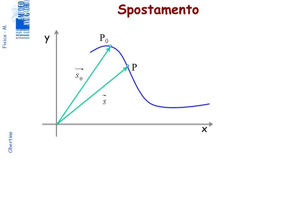 Fisica - M. Obertino Spostamento x y P0P0 P