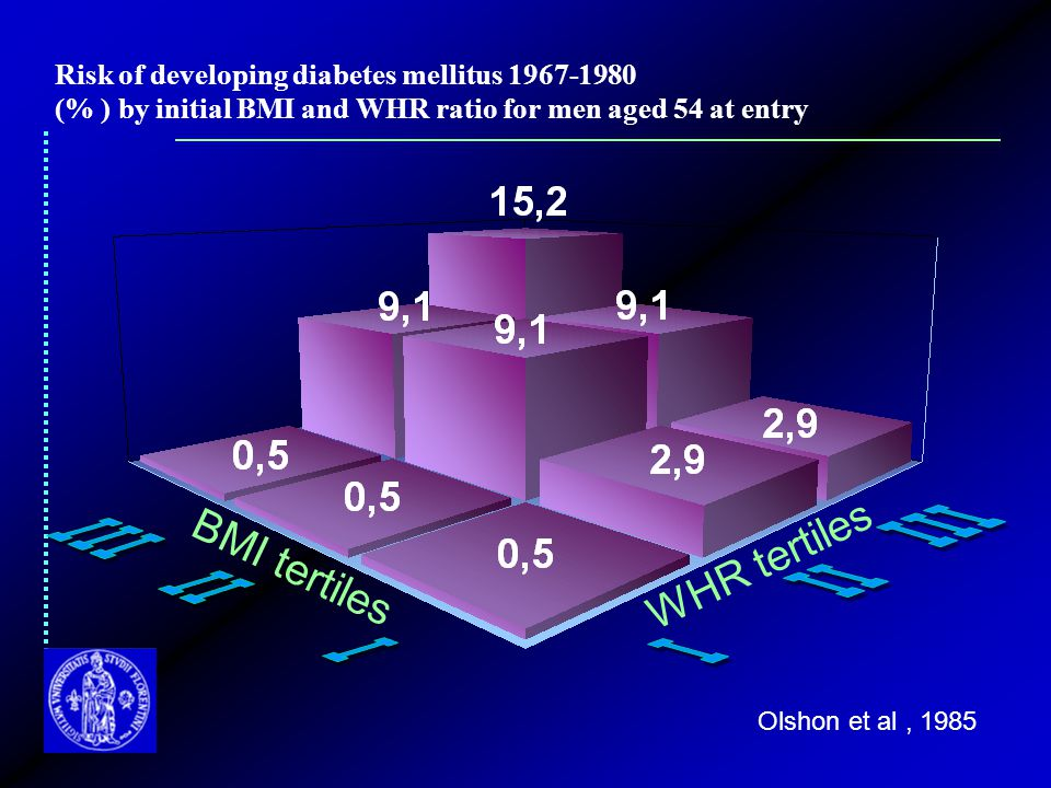 Risk of developing diabetes mellitus 1967-1980 (% ) by initial BMI and WHR ratio for men aged 54 at entry BMI tertiles WHR tertiles Olshon et al, 1985