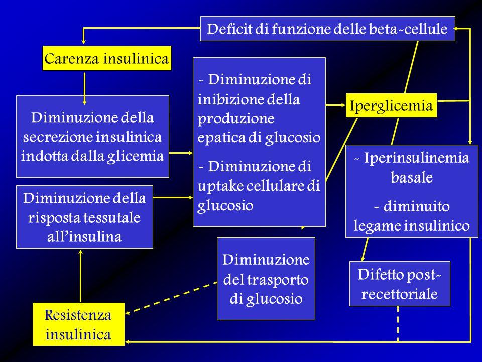 Carenza insulinica Resistenza insulinica Diminuzione della secrezione insulinica indotta dalla glicemia Diminuzione della risposta tessutale all'insul