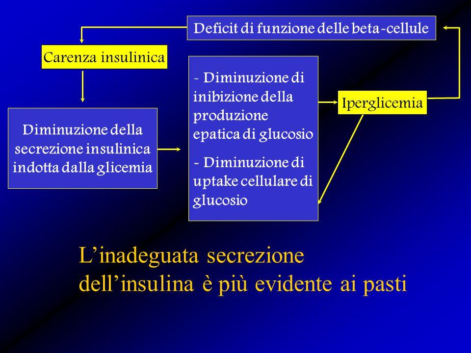 Carenza insulinica Diminuzione della secrezione insulinica indotta dalla glicemia - Diminuzione di inibizione della produzione epatica di glucosio - D