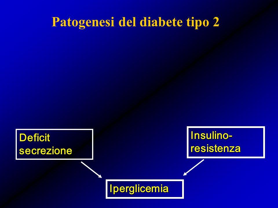 Patogenesi del diabete tipo 2 Deficit secrezione Insulino- resistenza Iperglicemia