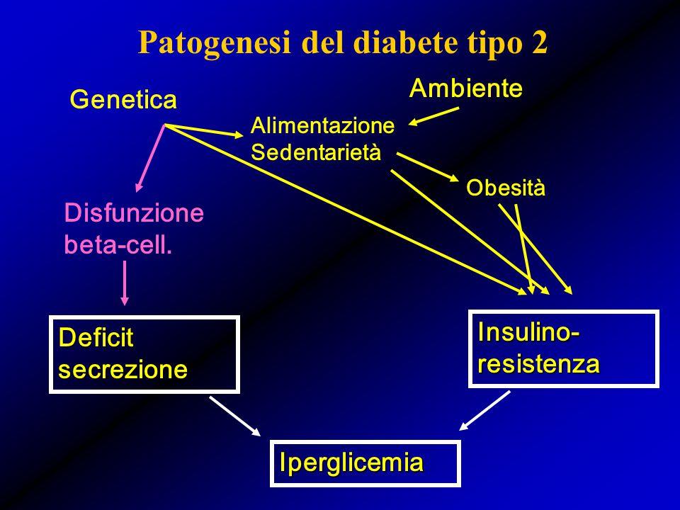 Patogenesi del diabete tipo 2 Deficit secrezione Insulino- resistenza Genetica Ambiente Alimentazione Sedentarietà Obesità Iperglicemia Disfunzione be