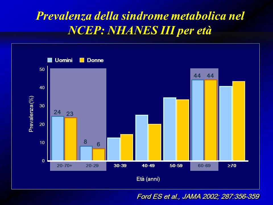 Ford ES et al., JAMA 2002; 287:356-359 Prevalenza della sindrome metabolica nel NCEP: NHANES III per età 0 Prevalenza (%) 50 40 20-70+ 30 20 10 Et à (