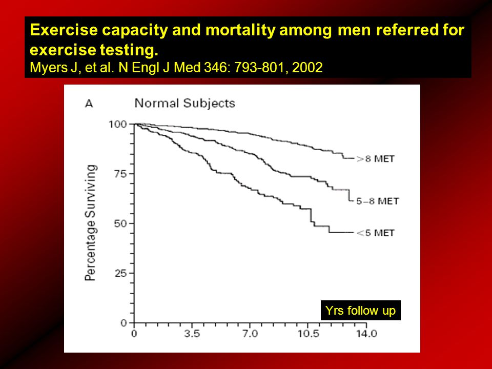Exercise capacity and mortality among men referred for exercise testing. Myers J, et al. N Engl J Med 346: 793-801, 2002 Yrs follow up