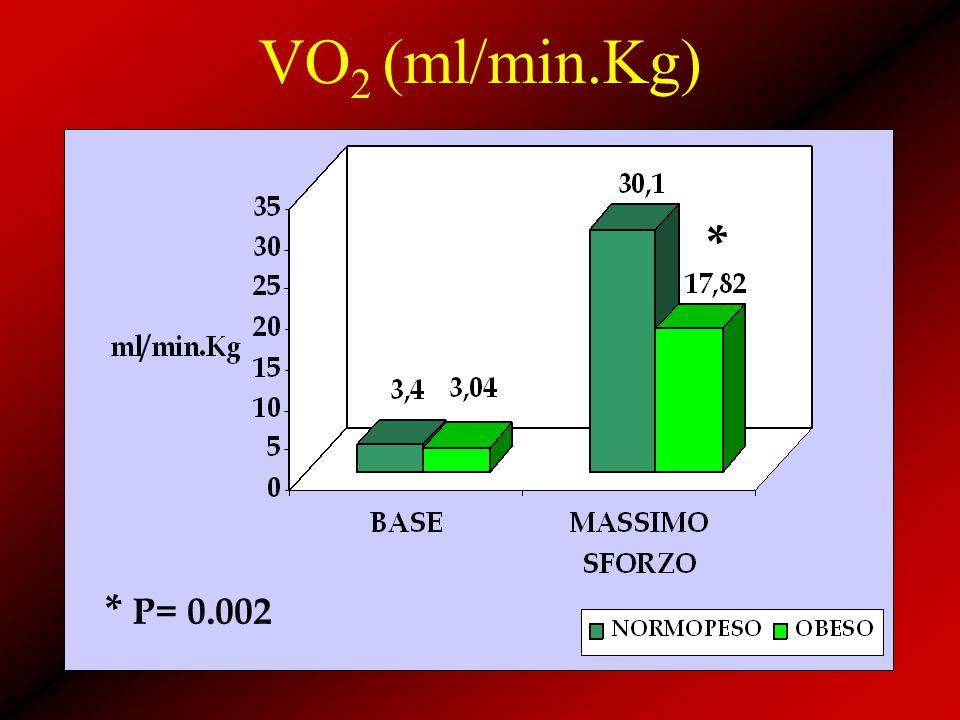 VO 2 (ml/min.Kg) * * P= 0.002