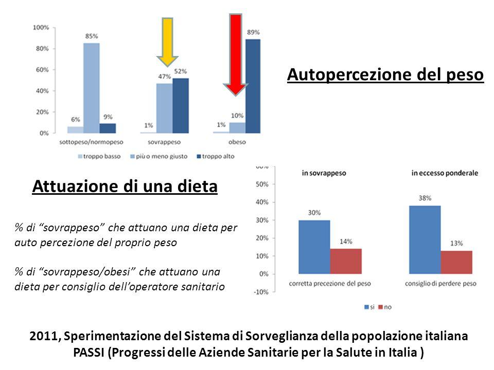 2011, Sperimentazione del Sistema di Sorveglianza della popolazione italiana PASSI (Progressi delle Aziende Sanitarie per la Salute in Italia ) Attuaz