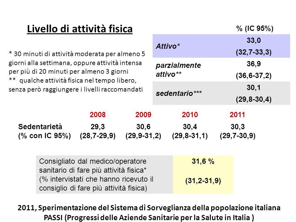 2008200920102011 Sedentarietà (% con IC 95%) 29,3 (28,7-29,9) 30,6 (29,9-31,2) 30,4 (29,8-31,1) 30,3 (29,7-30,9) Livello di attività fisica * 30 minut