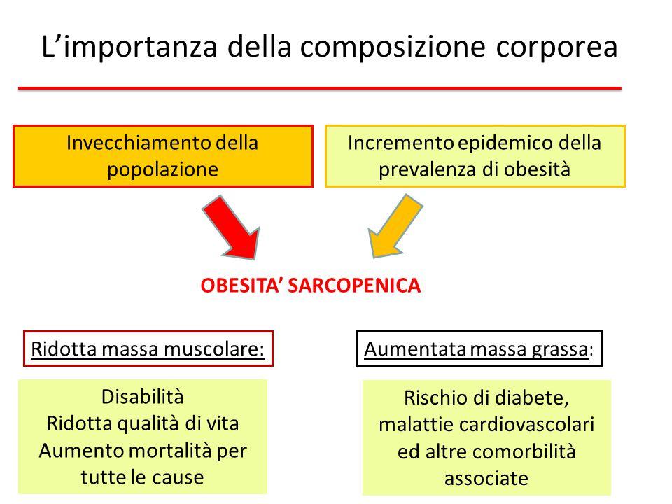 L'importanza della composizione corporea Invecchiamento della popolazione Incremento epidemico della prevalenza di obesità OBESITA' SARCOPENICA Disabi
