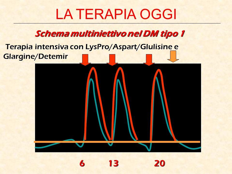Schema multiniettivo nel DM tipo 1 Terapia intensiva con LysPro/Aspart/Glulisine e Glargine/Detemir Terapia intensiva con LysPro/Aspart/Glulisine e Gl