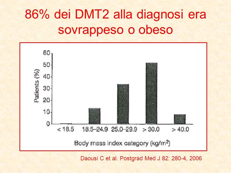 86% dei DMT2 alla diagnosi era sovrappeso o obeso Daousi C et al. Postgrad Med J 82: 280-4, 2006