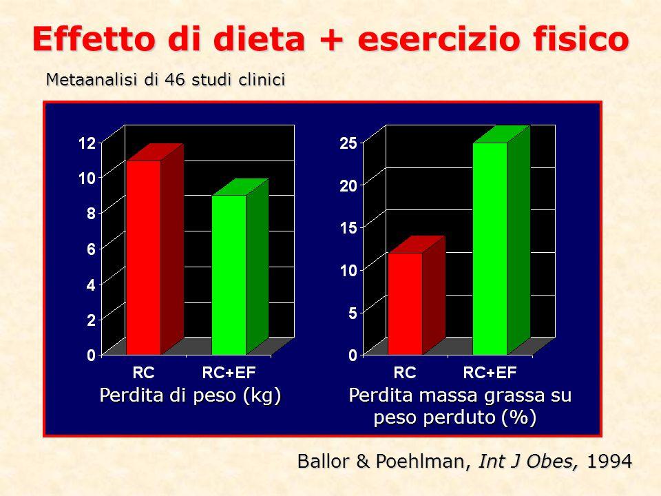 Effetto di dieta + esercizio fisico Metaanalisi di 46 studi clinici Perdita di peso (kg) Perdita massa grassa su peso perduto (%) Ballor & Poehlman, I