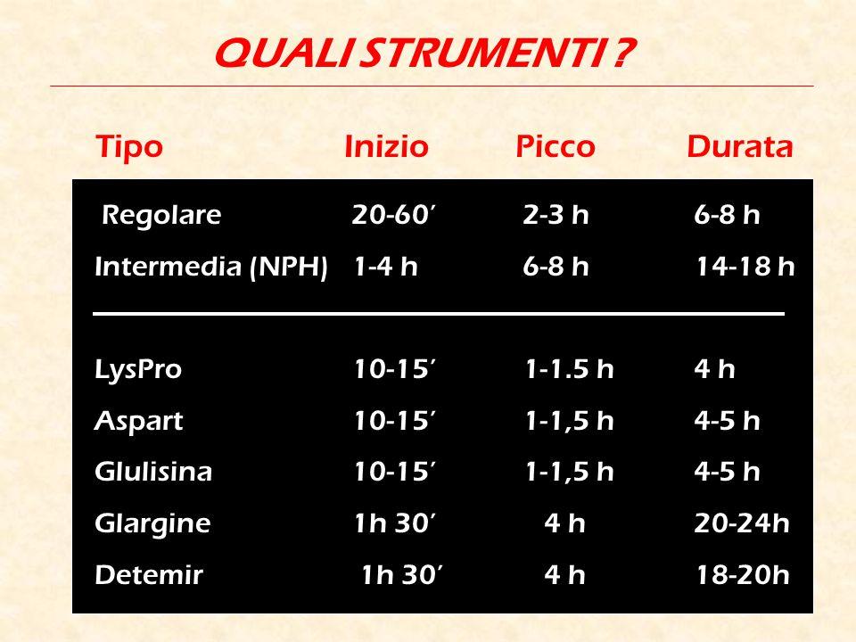 QUALI STRUMENTI ? TipoInizioPiccoDurata Regolare20-60'2-3 h6-8 h Intermedia (NPH)1-4 h6-8 h14-18 h LysPro10-15'1-1.5 h4 h Aspart10-15'1-1,5 h4-5 h Glu