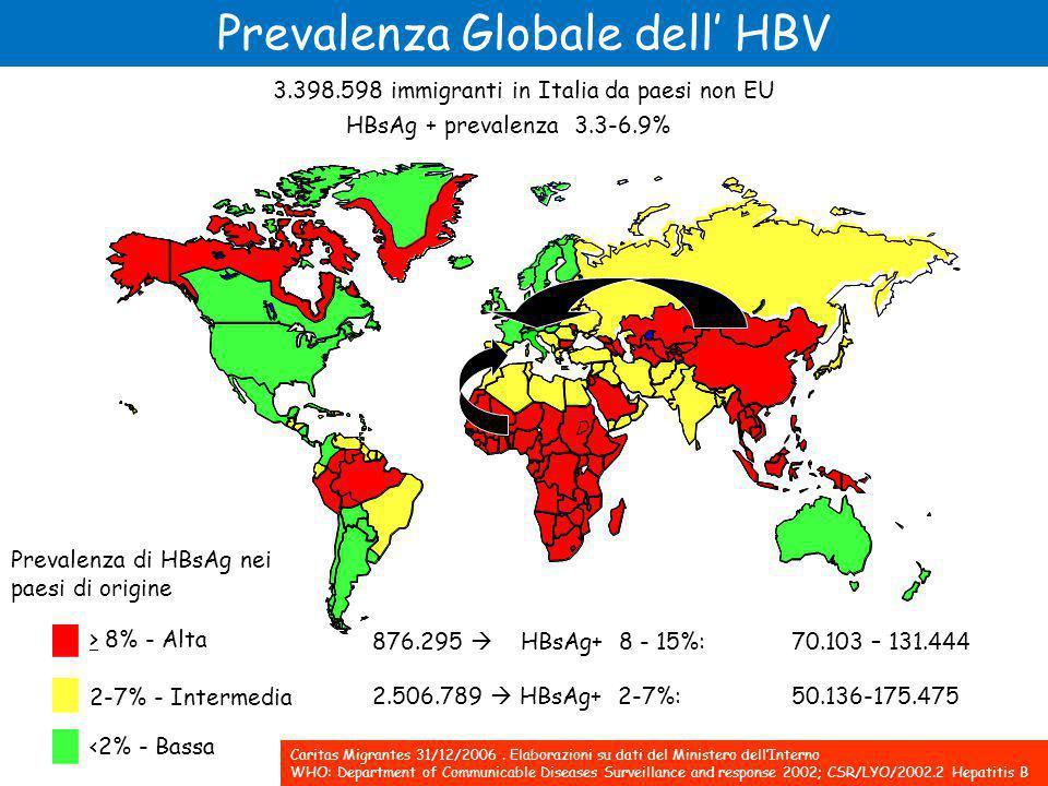 Prevalenza di HBsAg nei paesi di origine > 8% - Alta 2-7% - Intermedia <2% - Bassa 3.398.598 immigranti in Italia da paesi non EU 876.295  HBsAg+ 8 - 15%: 70.103 – 131.444 2.506.789  HBsAg+ 2-7%: 50.136-175.475 HBsAg + prevalenza 3.3-6.9% Caritas Migrantes 31/12/2006.