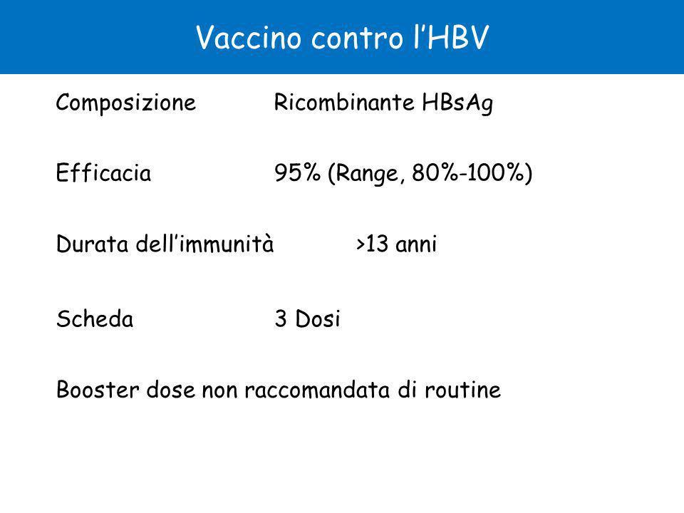 ComposizioneRicombinante HBsAg Efficacia95% (Range, 80%-100%) Durata dell'immunità>13 anni Scheda3 Dosi Booster dose non raccomandata di routine Vaccino contro l'HBV
