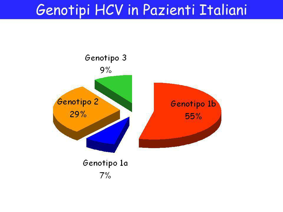 Genotipi HCV in Pazienti Italiani